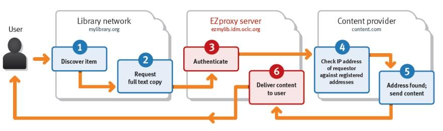ezproxy